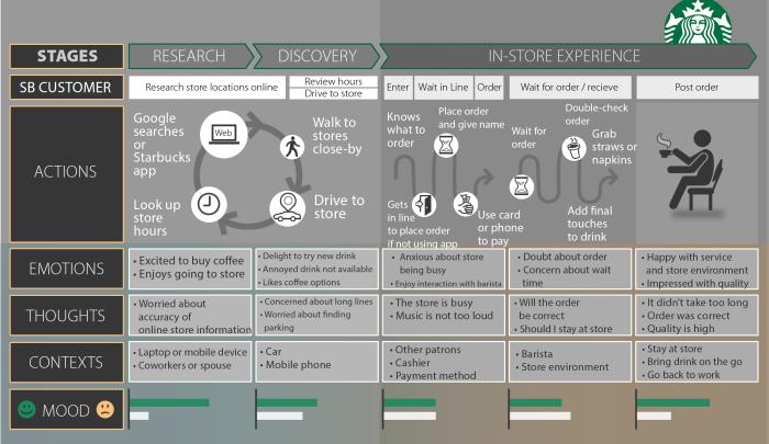 Starbucks Journey Map